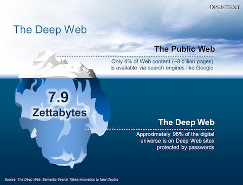 Che fine ha fatto il Deep Web (1)