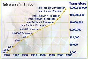 Legge di Moore - Fine (1)
