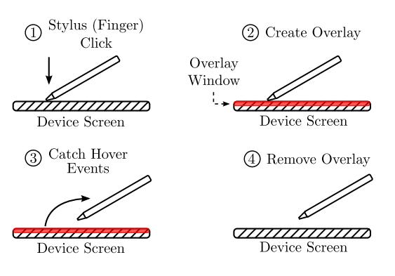 Schema di funzionamento di Hoover