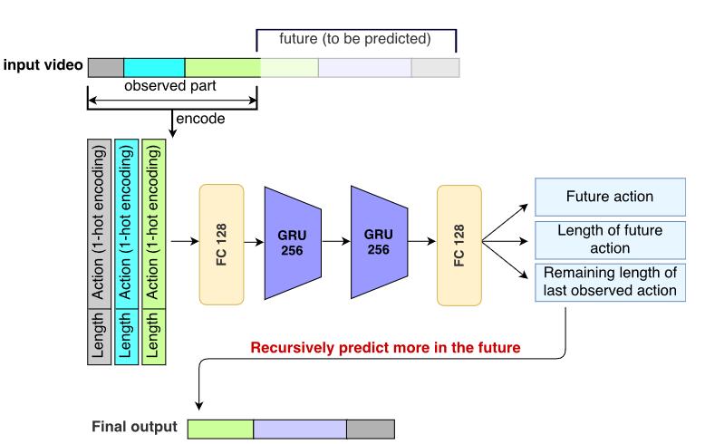 Rete neurale con predizione ricorsiva