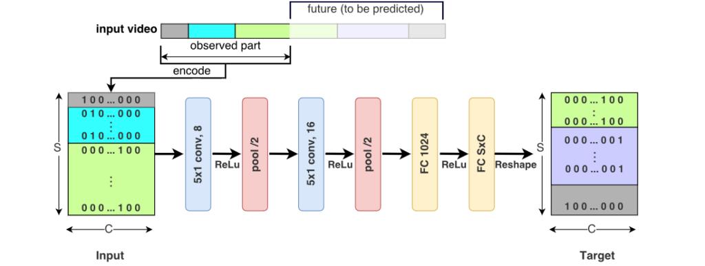 Rete neurale convoluzionale