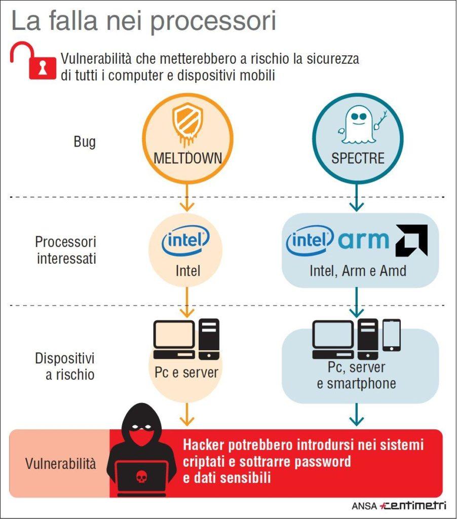 Funzionamento dei bug nei processori a rischio. Credits: www.tgcom24.mediaset.it