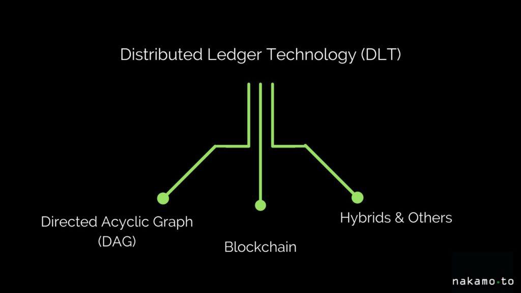 Differenza tra DLT e Blockchain