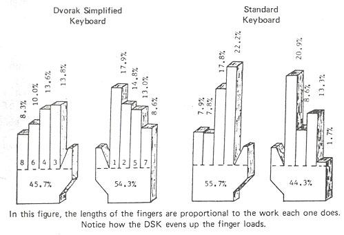 Nella figura, la lunghezza delle dita è proporzionale al lavoro svolto da ognuna di esse. Credits: reddit.com