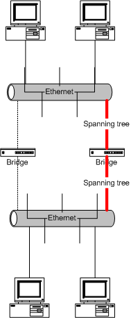 Protocollo STP