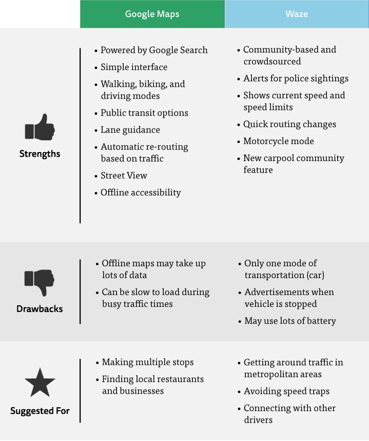 Un confronto delle funzionalità, pro e contro tra Maps e Waze.