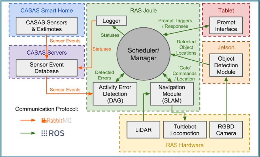 Architettura RAS