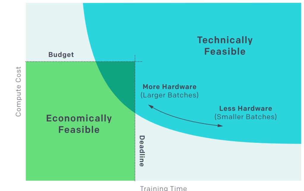 Un grafico esplicativo riguardo la possibilità di allenare modelli sempre più complessi in tempi minori.