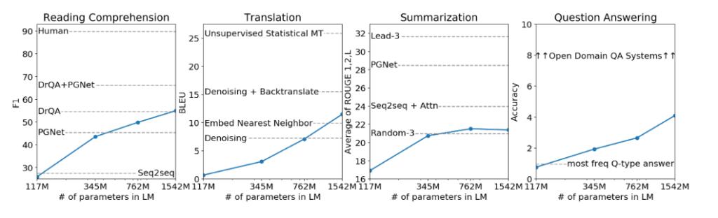 I risultati dei test su GPT-2 in vari ambiti.