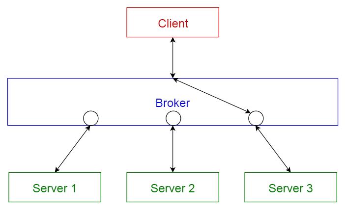 Il broker pattern. Credits: towardsdatascience.com