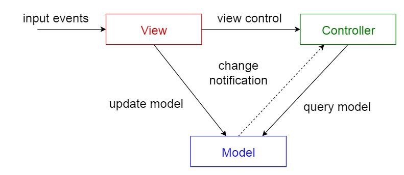 Una rappresentazione grafica del Pattern MVC. Credits: towarddatascience.com