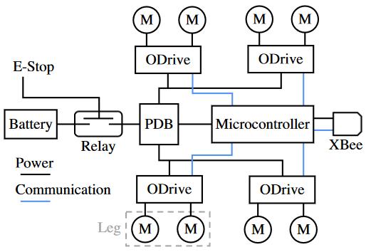 Il diagramma del sistema di controllo ed energia di Doggo. Credits: Nathan Kau, Aaron Schultz, Natalie Ferrante, Patrick Slade