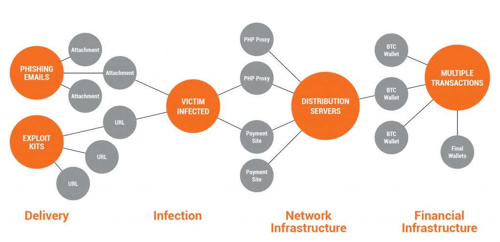 Una rappresentazione grafica di come un ransomware si inserisce in un sistema e si espande. Come si può notare, il modo in cui entra inizialmente in un sistema è molto semplice. Credit: mcafee.com
