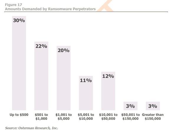 Un grafico che mostra le quantità richieste dagli hacker dietro i ransomware. Credits: digitalguardian.com