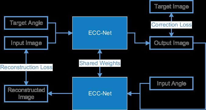 Schema ECC-Net