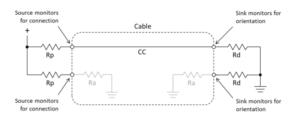 Viene utilizzato un solo resistore, al posto dei due necessari, nel modello utilizzato dalla Raspberry PI Foundation