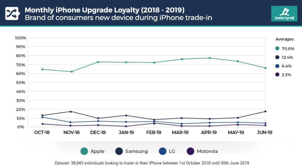 Grafico dei trade-in da Ottobre 2018 a Giugno 2019. Negli ultimi mesi sono aumentati gli utenti che hanno cambiato un iPhone in favore di un device Android. Credits: bankmycell.com