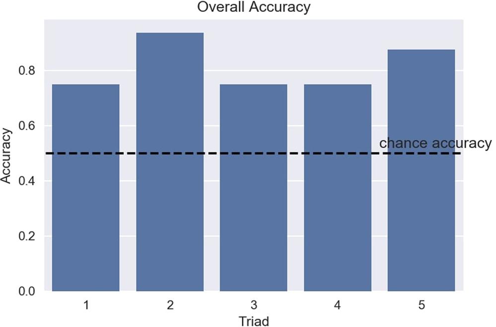 Il grafico dell'accuratezza di BrainNet utilizzato nel Tetris. Credits: BrainNet