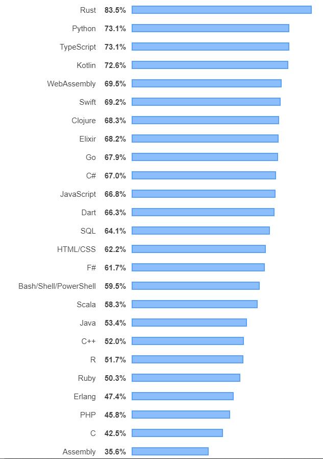 I linguaggi più amati (quelli coi quali gli sviluppatori vorrebbero controllare a sviluppare o che vorrebbero imparare). Credits: stackoverflow.com