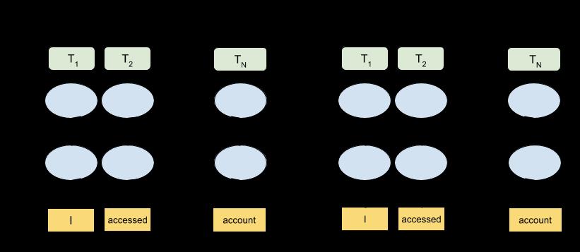 BERT e OpenAI GPT a confronto: il primo è bidirezionale, il secondo no. Credits: https://ai.googleblog.com
