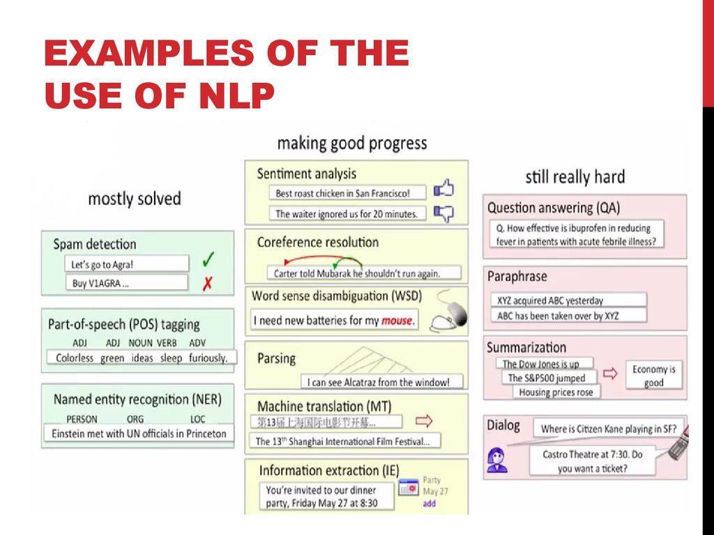 Alcuni esempi dell'utilizzo di modelli NLP e stato dell'arte.