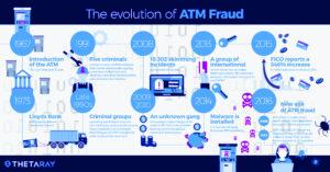 L'evoluzione delle frodi ATM, credit: ThetaRay