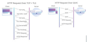 Differenze tra richieste con HTTP e con HTTP/3 con QUIC