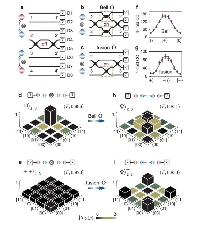 Sfruttando le tecniche di fabbricazione dei semiconduttori, i portatori naturali di informazioni quantistiche come atomi, elettroni e fotoni possono essere incorporati in dispositivi integrati scalabili.