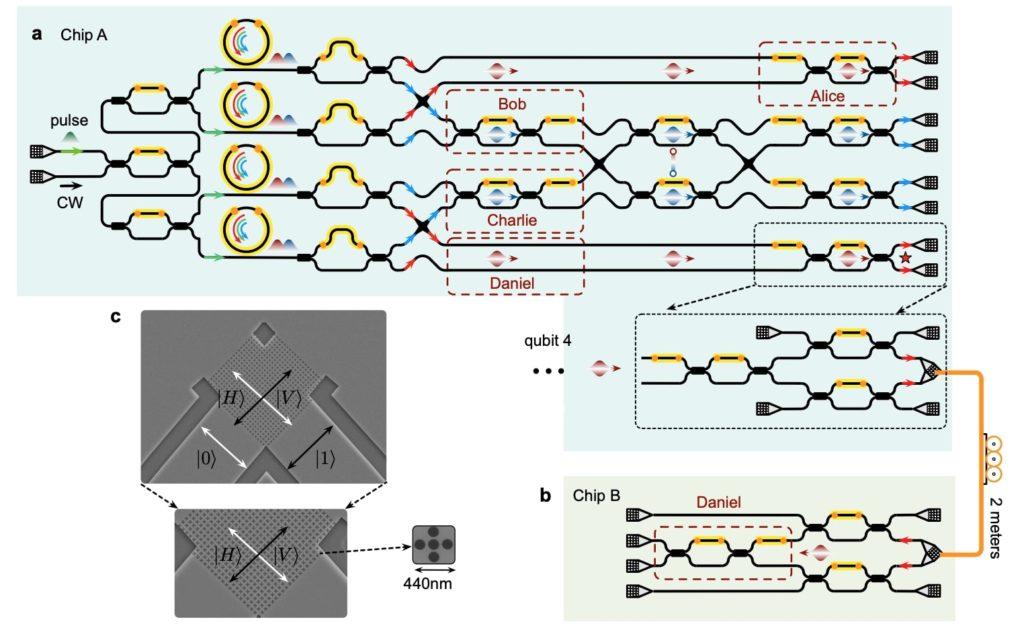 Schema della distribuzione entanglement da chip a chip con il teletrasporto di singoli qubit usando la tecnica di conversione di polarizzazione del percorso