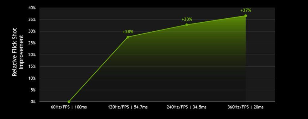 Il miglioramento, in percentuale, di precisione nel caso di flick shots. Credits: NVIDIA