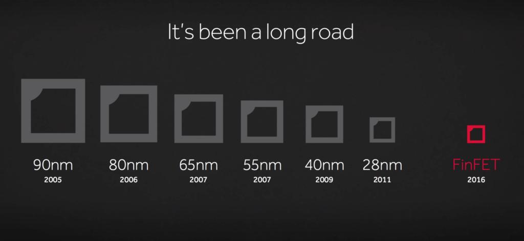 L'evoluzione dei transistor negli ultimi anni. Tra i 28 nm e i 14nm (i primi FinFET) sono passati 5 anni. Credits: everyeye.tech
