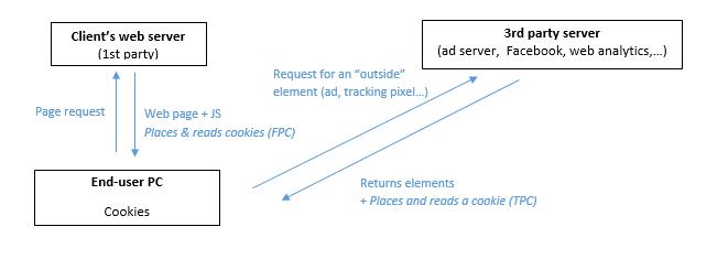 Schema del funzionamento dei cookie di terze parti. Credits: help.atinternet-solutions.com