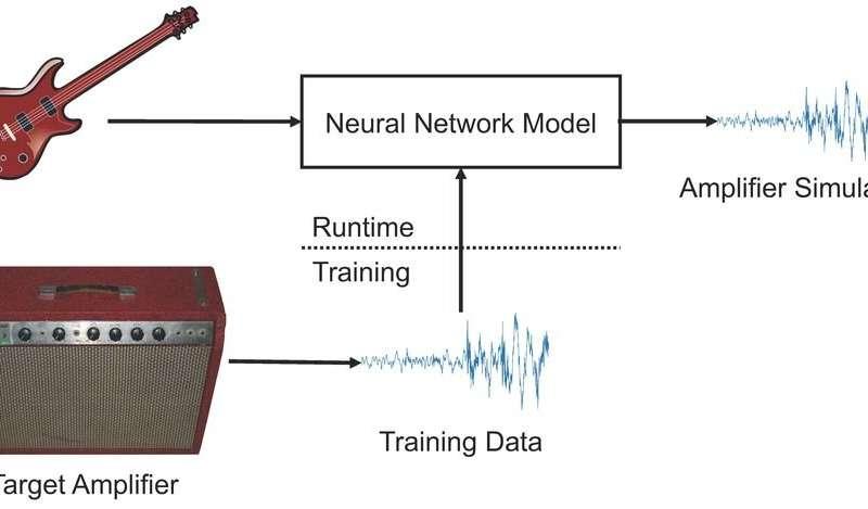 Come sono stati emulati gli amplificatori tramite deep learning. credits:TechXplore