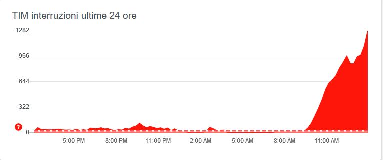 Grafico delle segnalazioni dei disservizi TIM alle ore 14:30