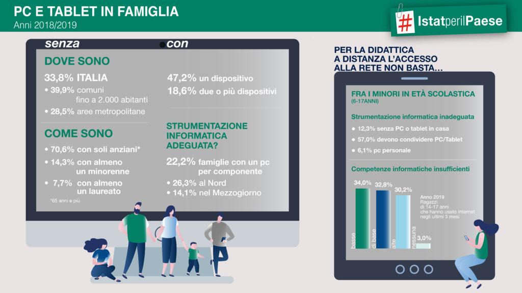 Infografica ISTAT - Situazione Generale