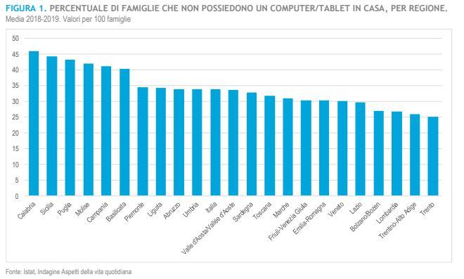 Grafico Regionale Smart Working Didattica Digitale ISTAT