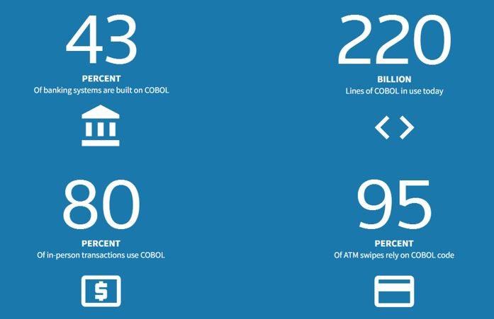 Alcuni dati sull'attuale utilizzo del COBOL. Credits: The Finanser