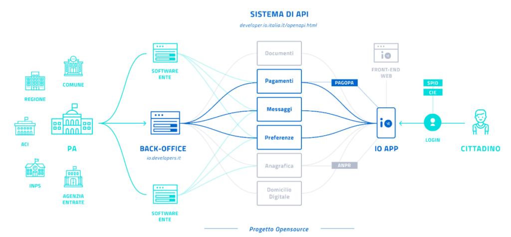 Il sistema di API di IO. Credits: io.italia.it