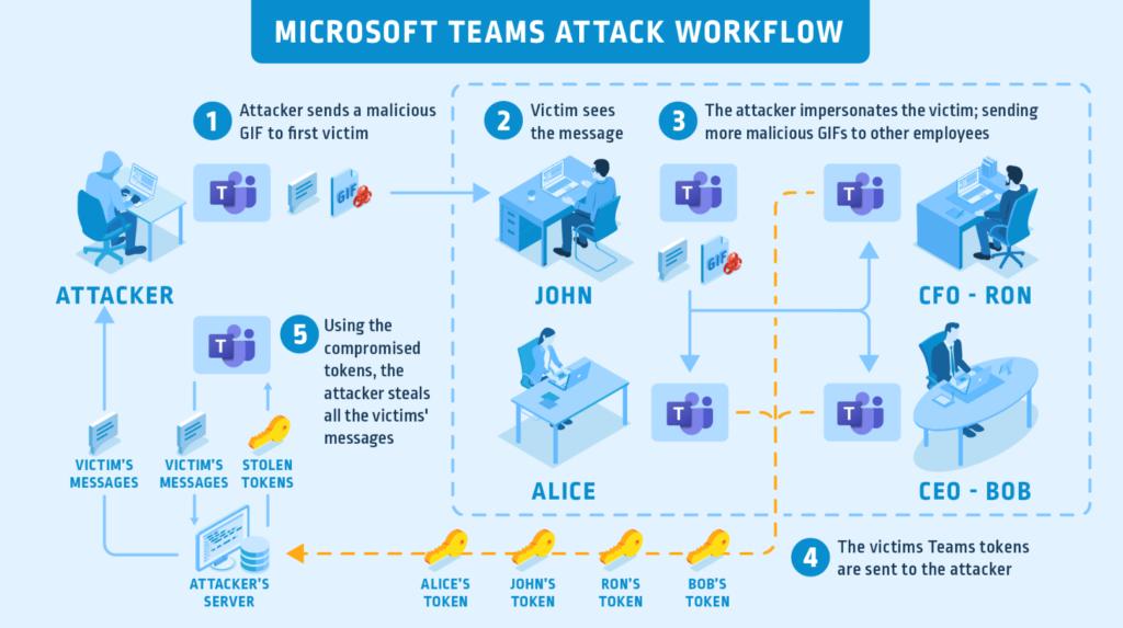 Un esempio di come gli attaccanti possono utilizzare la vulnerabilità. Credits: cyberyark.com