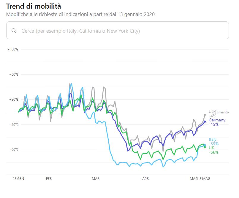 Il grafico con i trend della mobilità sul sito Apple Mobility