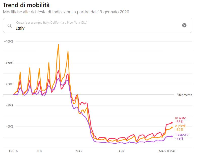"""I dati di mobilità in Italia per le categorie """"in auto"""", """"a piedi"""" e """"trasporti"""""""