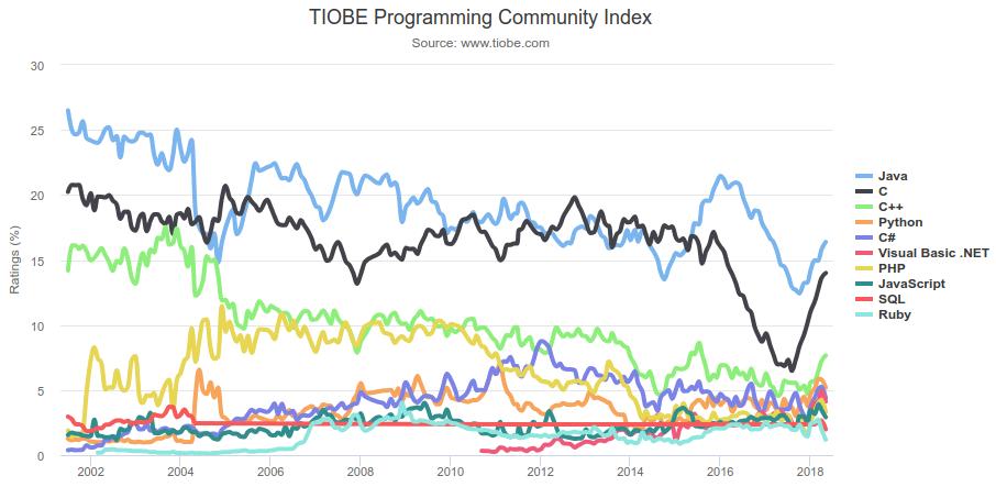 L'andamento della popolarità dei primi dieci linguaggi di programmazione in classifica. Credits: tiobe.com