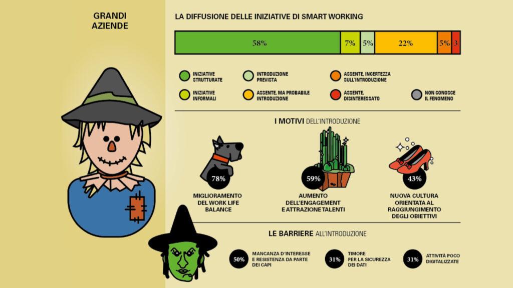 L'infografica sui numeri dello smartworking nelle grandi aziende italiane. Credits: zerounoweb.it