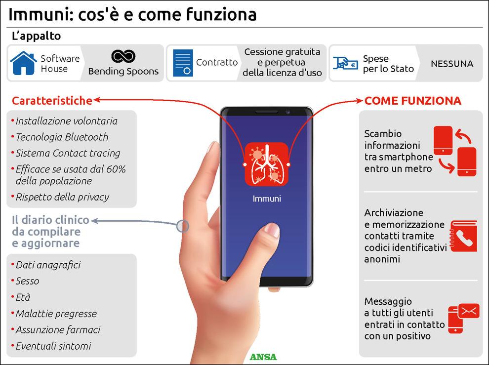 """Una rappresentazione schematica del funzionamento di """"Immuni"""". Credits: ANSA"""