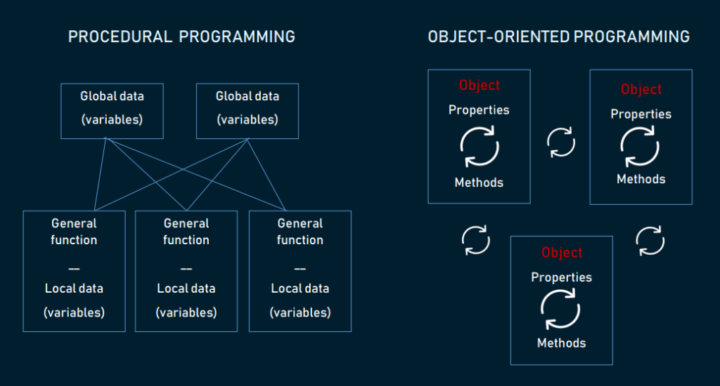 Una rappresentazione schematica dei due paradigmi. Credits: AltexSoft
