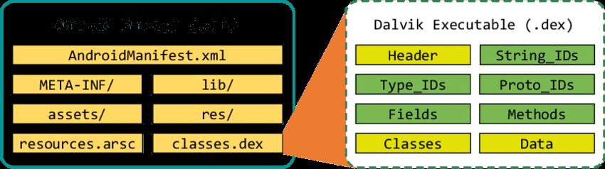 Il file .dex rappresenta il core dell'apk, contenente tutti i metodi e le classi dell'applicazione. Credits: researchgate.net