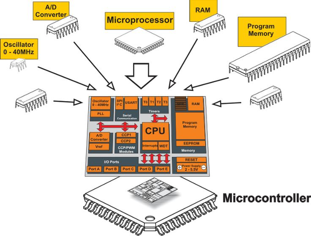 Microcontrollori microprocessori differenze