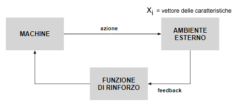 Schema del funzionamento dell'apprendimento di rinforzo. Credits: andreamimini.com
