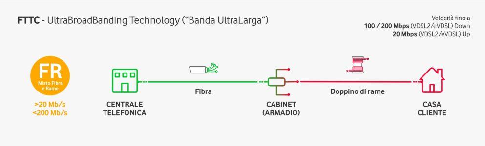 La FTTC consente di ottenere il collegamento fibra dalla centrale al cabinet stradale