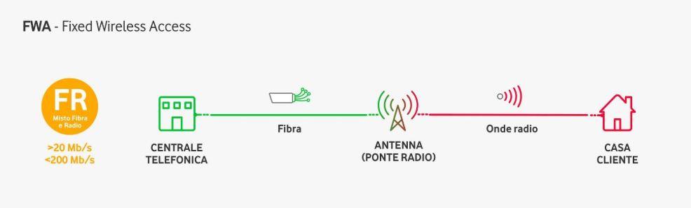La FWA sfrutta i ponti radio 4G/4G+ per raggiungere le abitazioni in cui non è presente la fibra